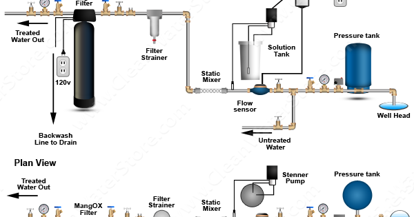 Clean Well Water Report Chlorination To Combat Iron And