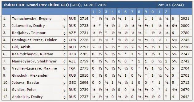 Echecs : le classement final après 11 rondes © Chess & Strategy