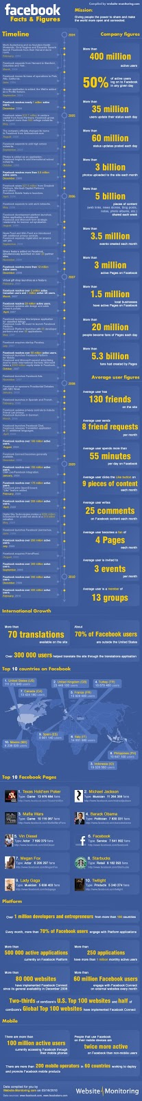 Fakta Tentang Facebook dalam Gambar