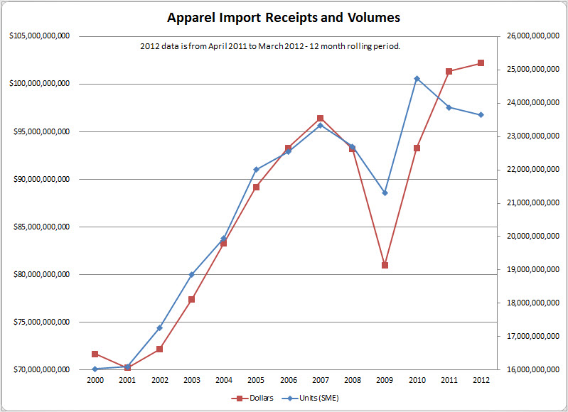 Mish's Global Economic Trend Analysis: Apparel Sales by Price and ...