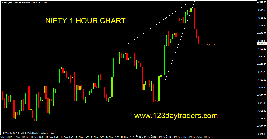 4 hour trading strategy nifty