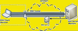 Mari Mengenal Apa itu SSH