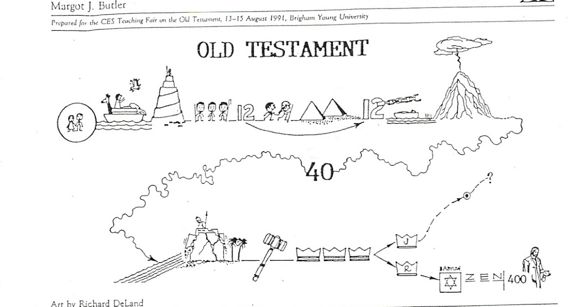 graphic about Old Testament Timeline Printable known as Acquiring Christ inside the Aged Testomony: Outdated Testomony Timeline
