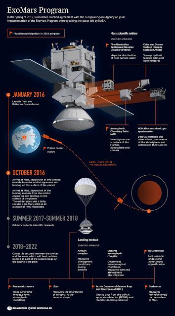 ExoMars: Rusia y Europa se casan para ir a Marte 178370053