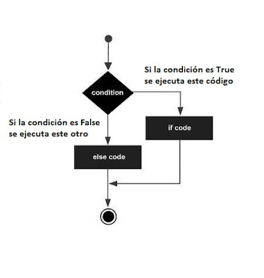 Diagrama if, else en python