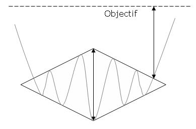 forma del patrón gráfico diamante alcista
