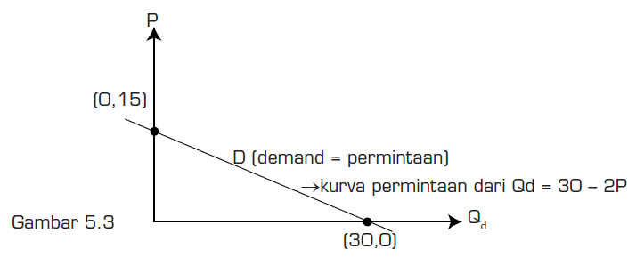 Contoh Pengerjaan Fungsi Permintaan 1