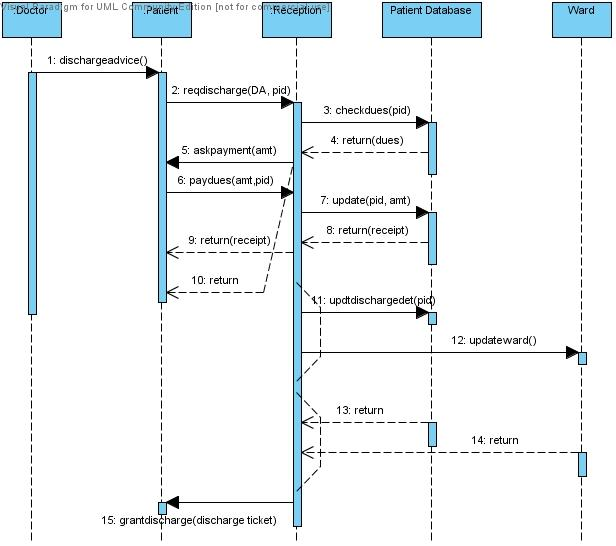 Uml diagrams for hospital management system programs and notes for mca sequence diagram discharge from hospital uml diagrams ccuart Gallery