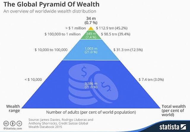 Millonarios y dueños del dinero