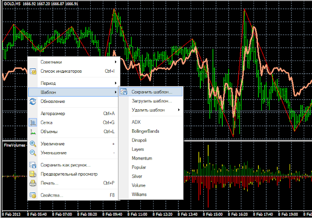 использование шаблонов для индикаторов в мт4