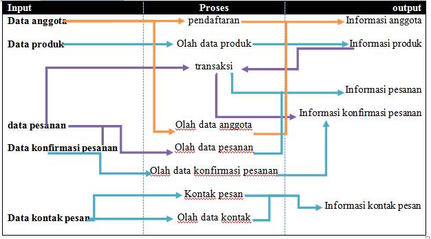 Tutorial kampus kumpulan tutorial diagram konteks ccuart Choice Image