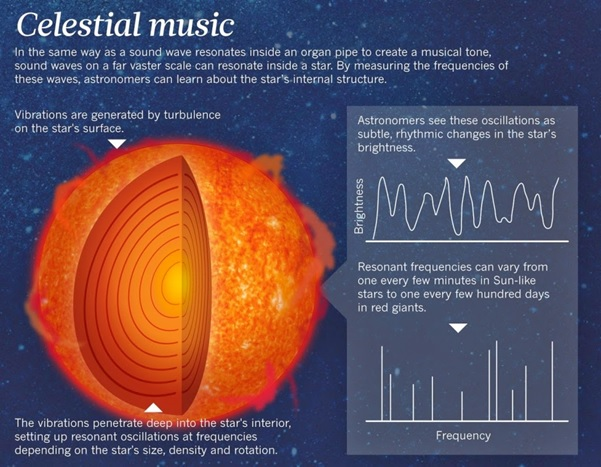 Video: Sounds Of The Cosmos – The Music Of Planets And Stars