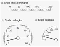 Skala meter analog