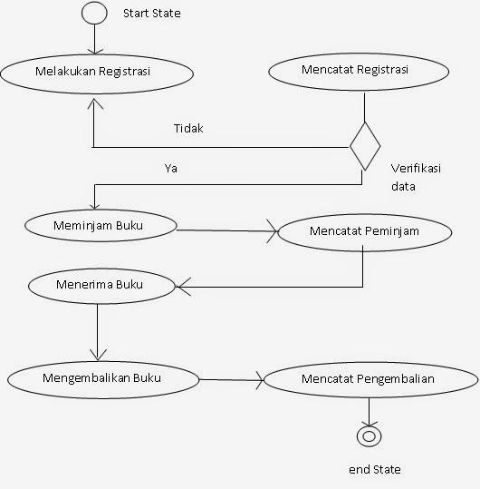 Use case diagramskenario dan diagram activity peminjaman buku di use cass ccuart Choice Image