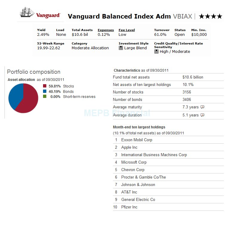 Vanguard Balanced Index Fund Admiral Shares Vbiax Mepb Financial