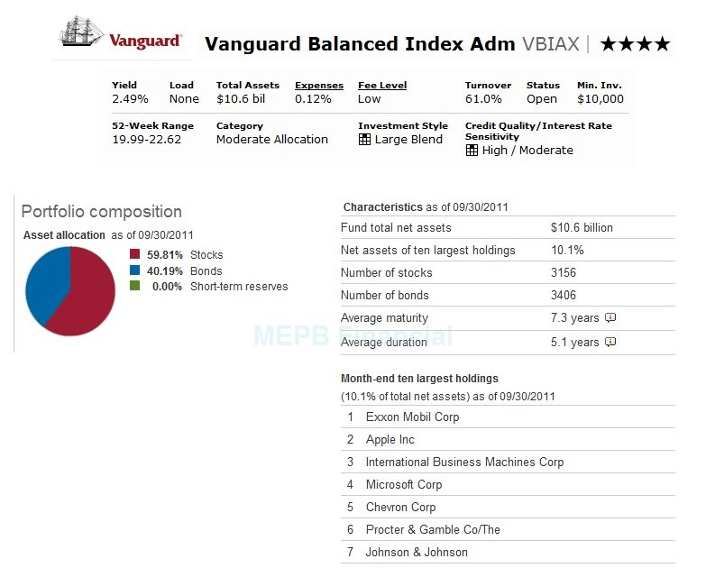 vanguard gnma fund admiral shares