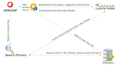 Sitecore Search Diagram which explain how it use Lucene