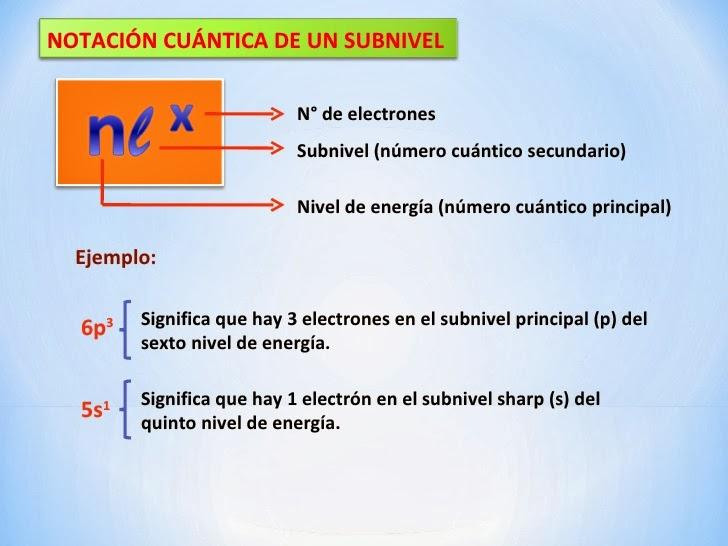 Notación cuántica de subnivel