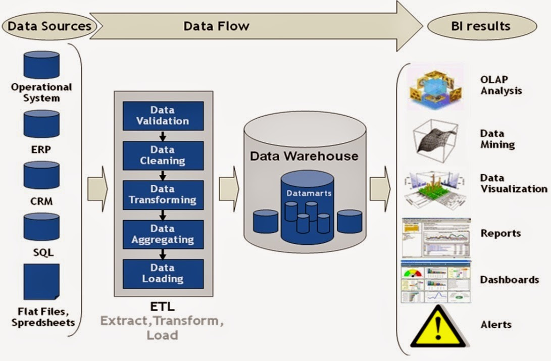 how to build data warehouse step by step