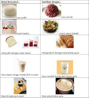 Makanan Menjaga Gula Darah