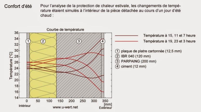 bâti concept écologique: résistance thermique et confort dans le