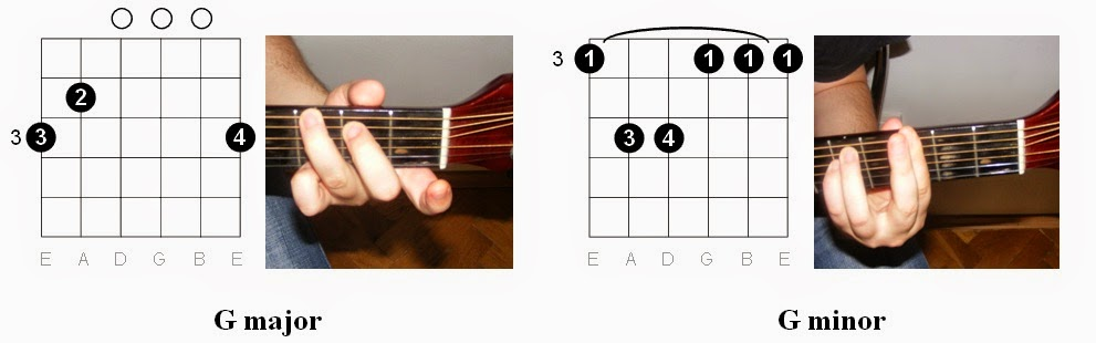 Guitar : guitar chords beginner with finger placement Guitar ...