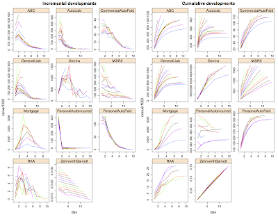 Data.table rocks! Data manipulation the fast way in R