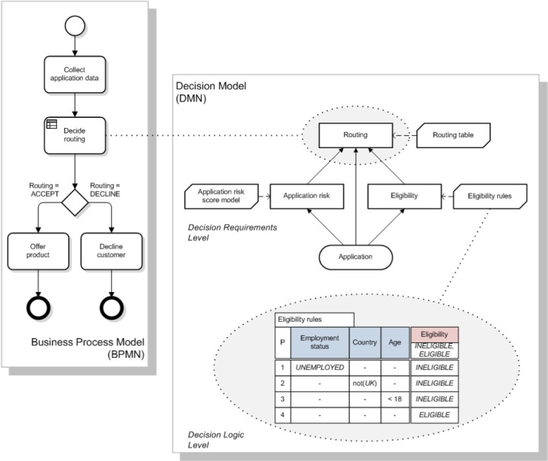 Bpm professional introduction to decision model notation dmn figure 1 bpmn process model with dmn decision model source dmn specification ccuart Choice Image