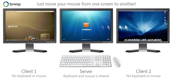 Synergu - jedan miš i tastatura na dva kompjutera