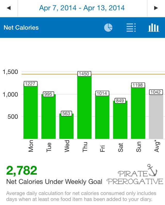 My stats for Shedding My Pirate Booty Week Thirty-Three