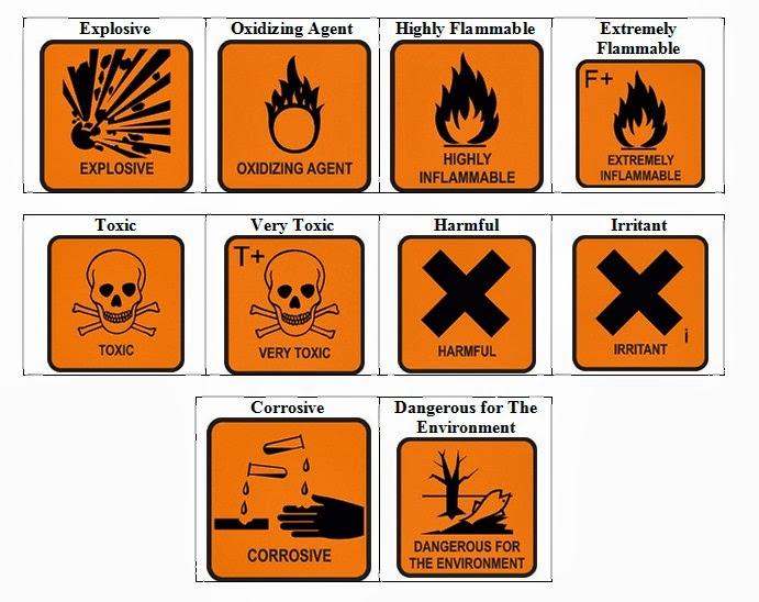 Lambang Kimia