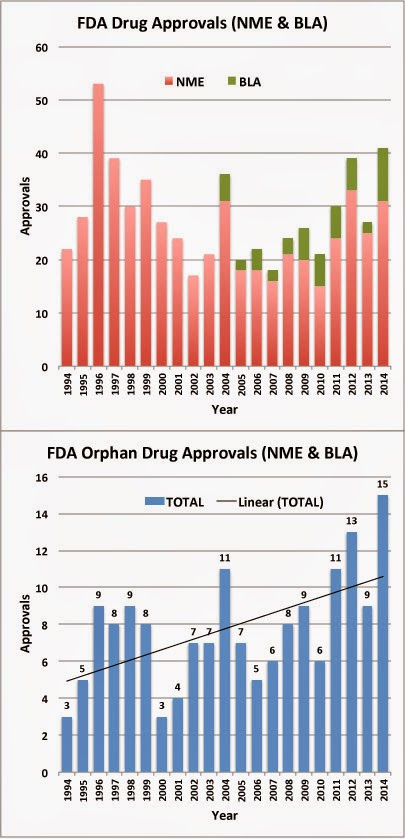 FDA Law Blog: The 2014 Numbers Are In: FDA's Orphan Drug Program ...