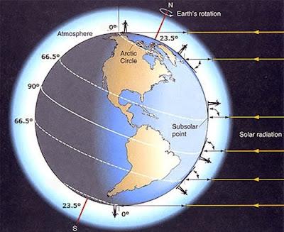 Bumi Berotasi, Kenapa Kita Tidak Merasa Pusing?