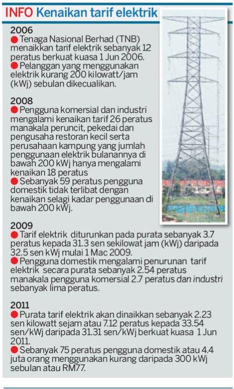 Statistik Remaja Hamil Di Malaysia