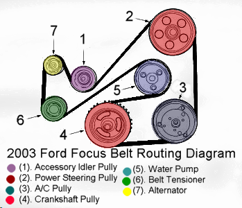 2003 Ford Focus Head Gasket Replacement on power steering pump diagram for ford taurus