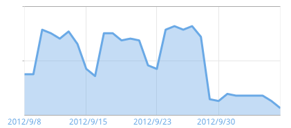 My traffic drop on Oct !!!