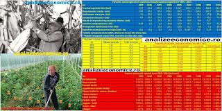 Agricultura comunism vs. capitalism - date statistice (1950 - 2014)