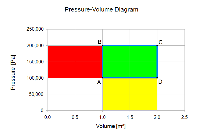 Heat Engine Science  Constant Volume Processes And