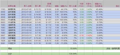模擬投資組合 2013-06