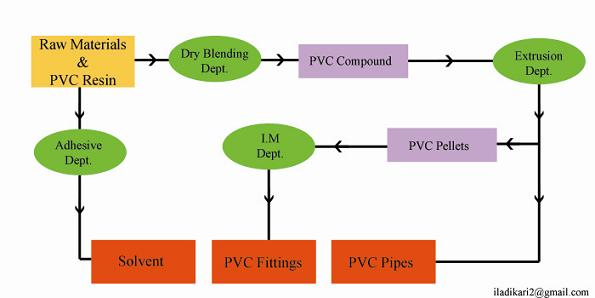 Pvc Production Process : Pvc extrusion tutorial first step to upvc industries