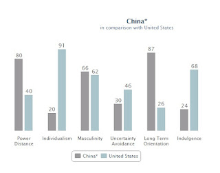 Hofstede China-US