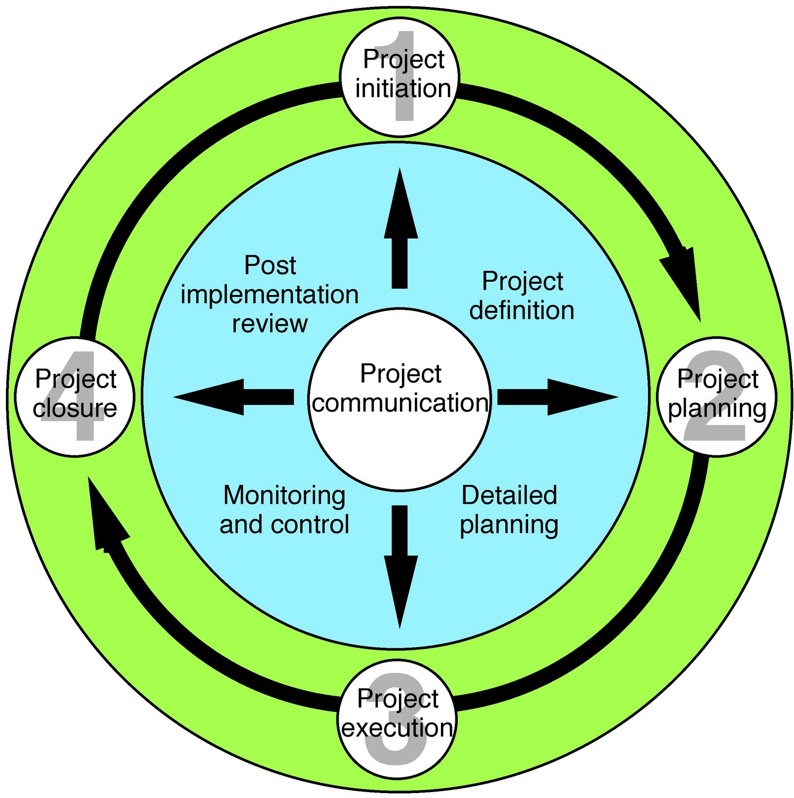 cost management accountants project management life cycle project management life cycle