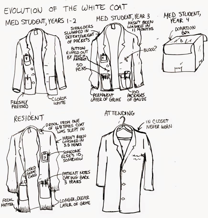 Should Doctors Wear White Coats | Down Coat