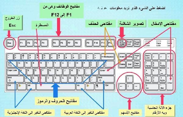 اختصارات لوحة المفاتيح لنظام تشغيل الويندوز
