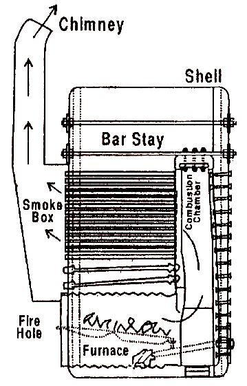mechanical technology  scotch marine boiler