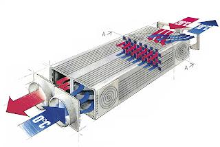 Топло възстановяващи вентилатори