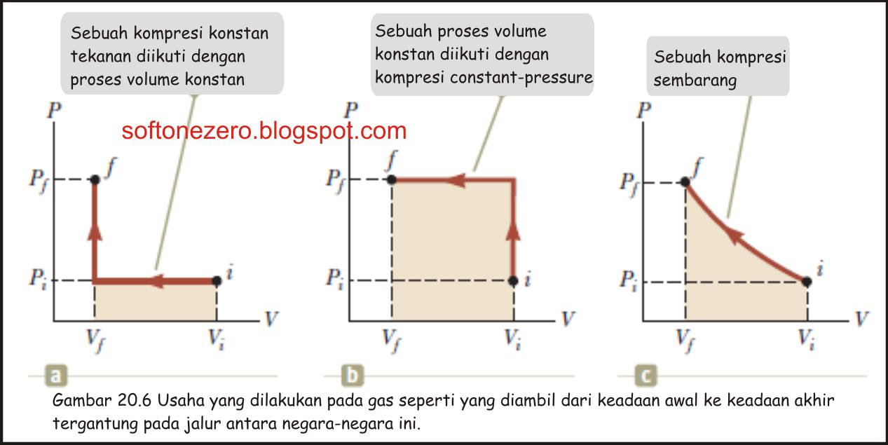 usaha dan kalor dalam proses termodinamika