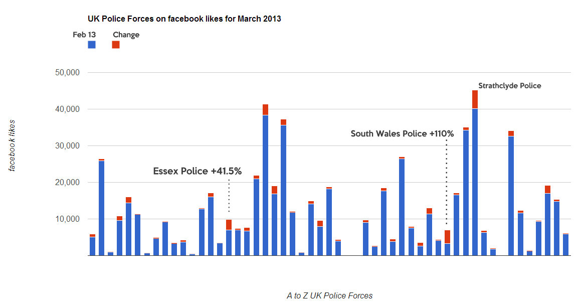 prestcom analysis on uk police force
