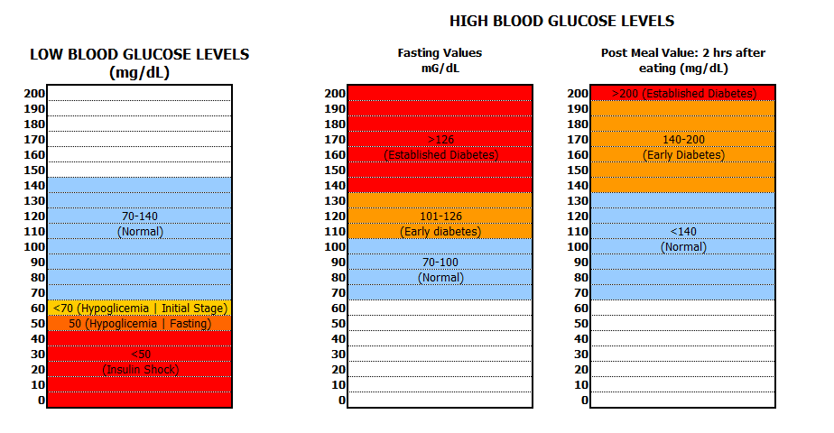 Blood sugar levels chart low 25 printable blood sugar charts