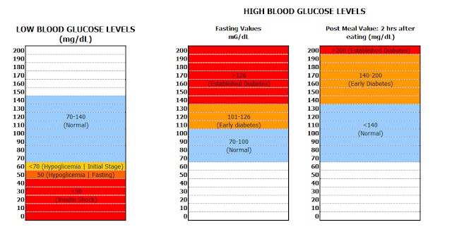What Is The Normal Range Of Blood Glucose | Apps Directories